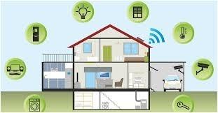 """Какво е да живееш в Умен Дом ,,Smart Home"""" ?"""